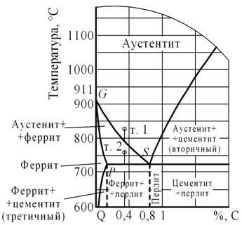 Полная и неполная закалка стали Материаловедение Контрольная Закалка доэвтектоидной стали