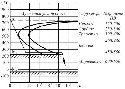 Материаловедение Контрольная работа Вычертите диаграмму  Вычертите диаграмму изотермического превращения аустенита для стали У8 нанесите кривую режима изотермической обработки обеспечивающей получение твердости