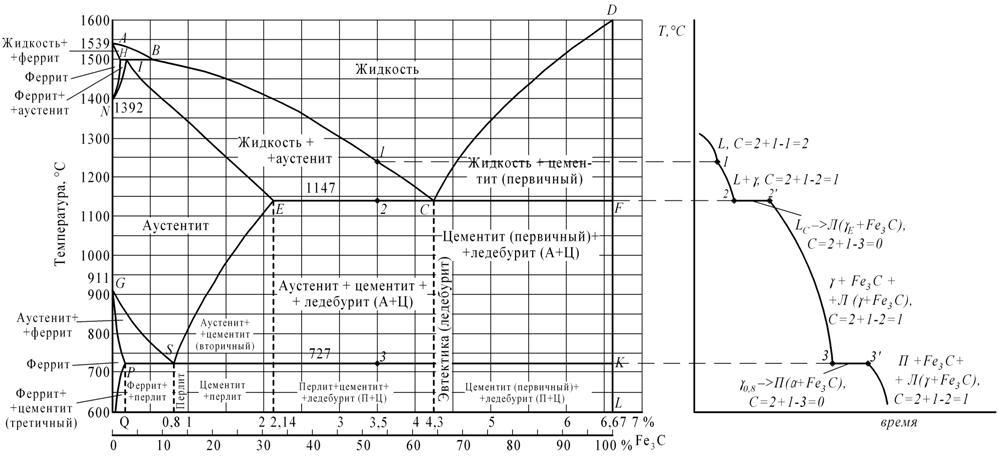 а-диаграмма железо-цементит,