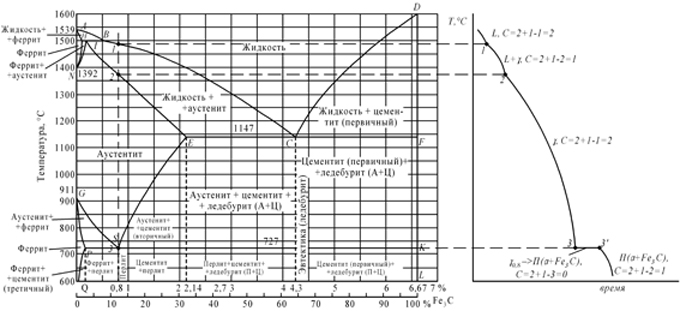 железо-цементит, б-кривая