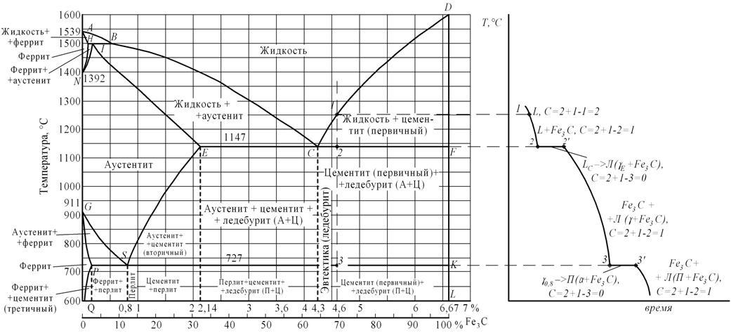 а – диаграмма железо-цементит,